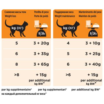 Purina Pro Plan Feline OM ST/OX Obesity Management Veterinary Diets con pollo